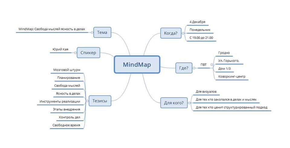 MindMap — свабода ў думках, яснасць у справах