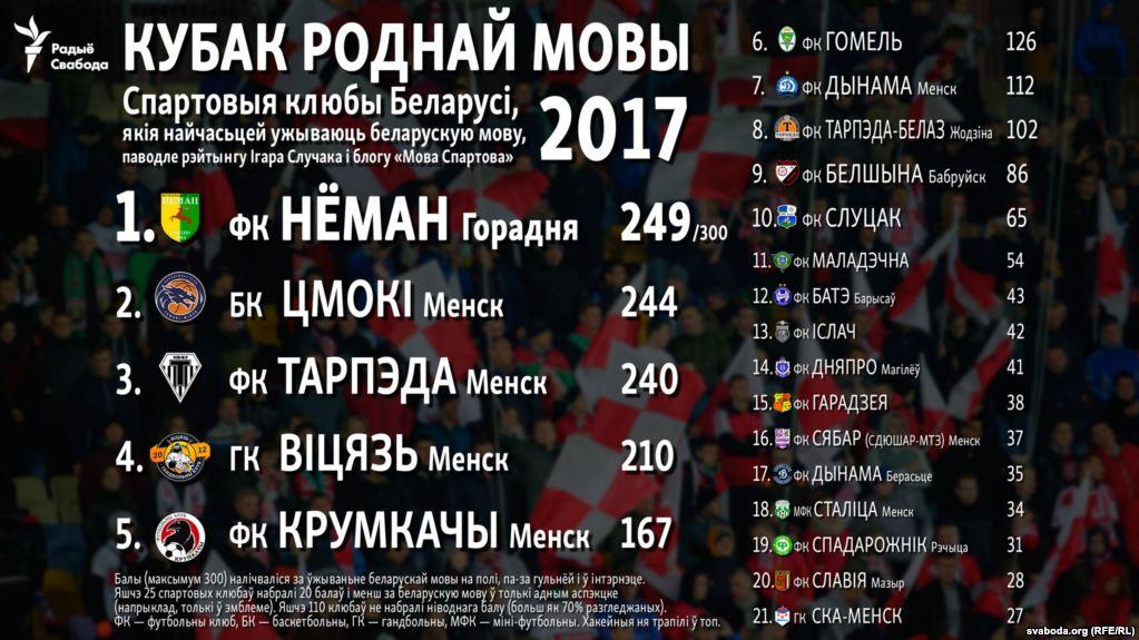 Футбольны «Нёман» стаў самым беларускамоўным спартовым клубам Беларусі