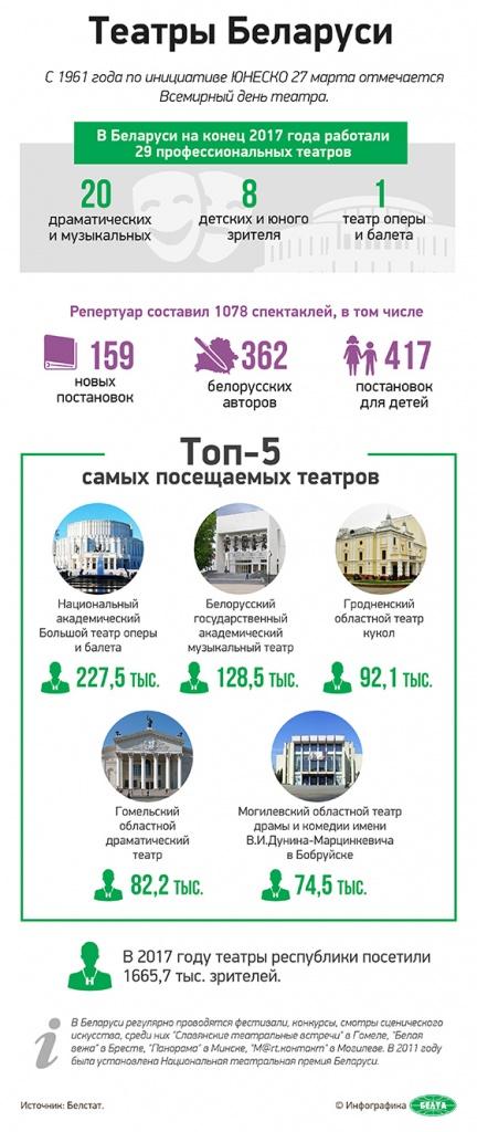 Театр кукол третий по популярности во всей Беларуси