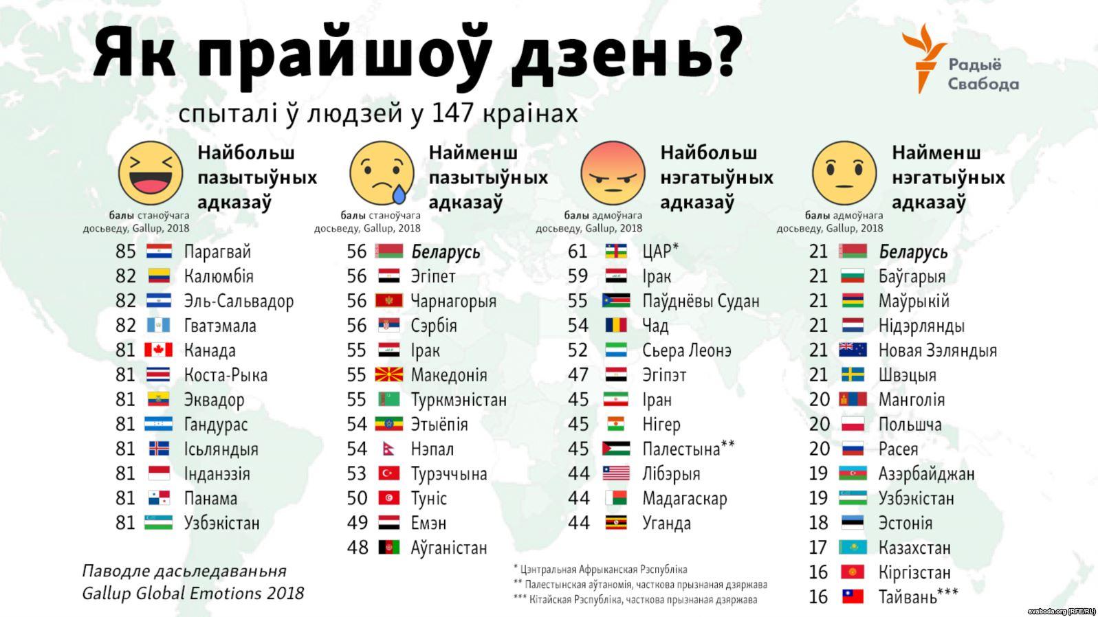 Беларусь аказалася сярод самых неэмацыйных краінаў свету. Інфаграфіка