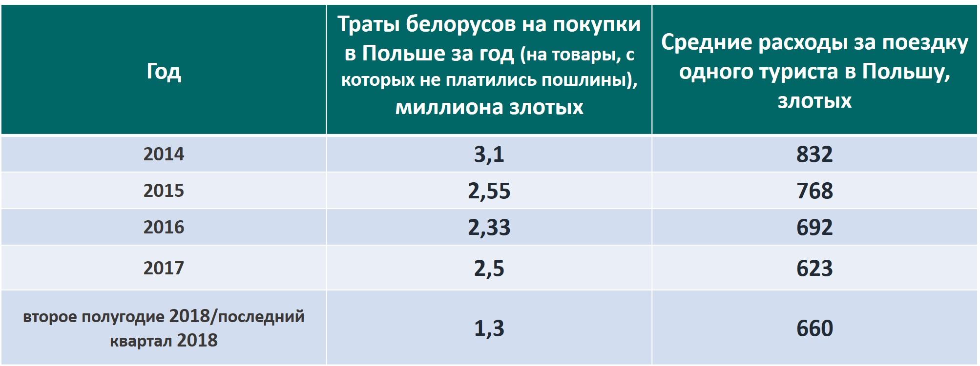 Ці верне польскі ўрад беларусам візы «на закупы»?