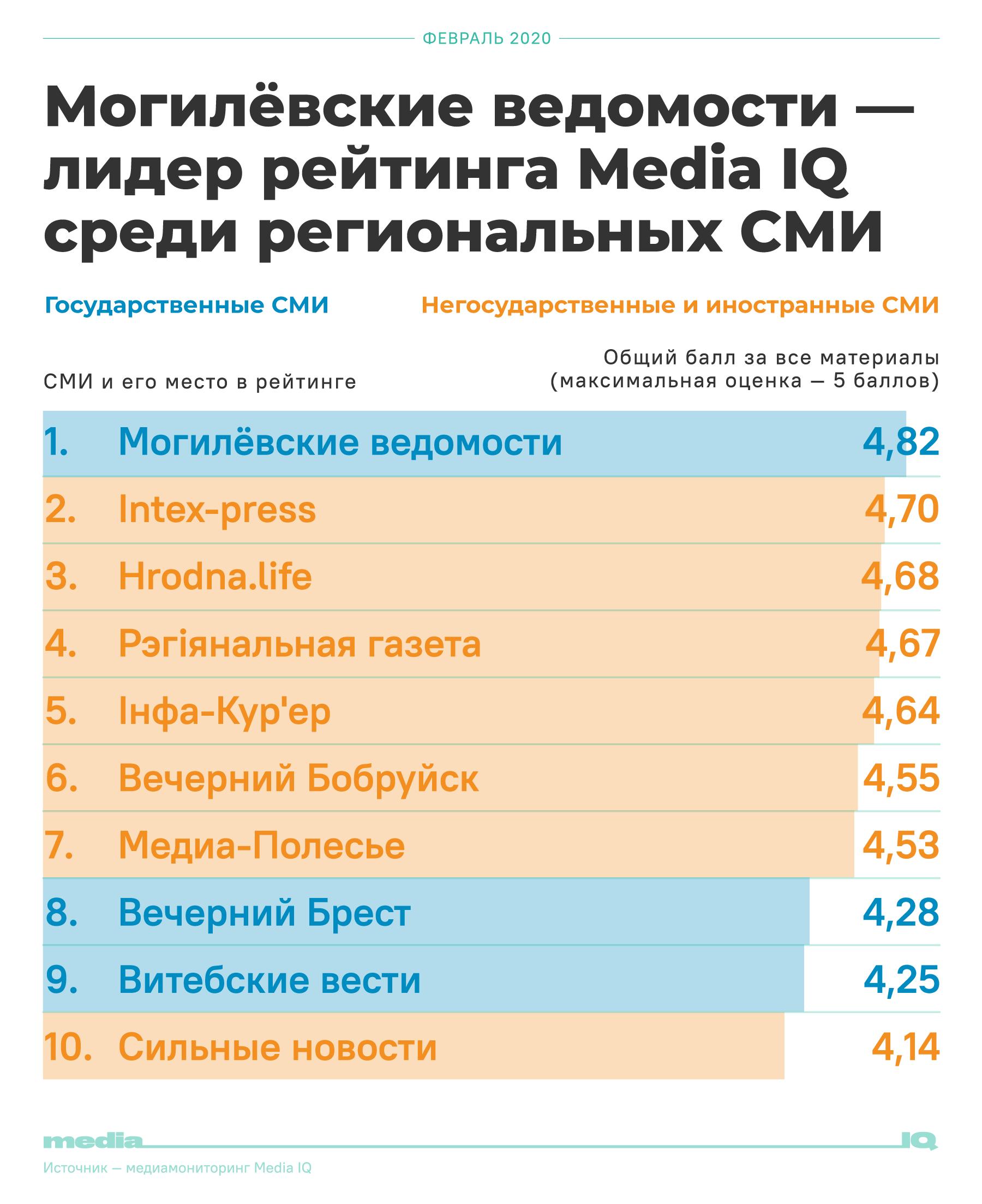 Hrodna.life зноў сярод найлепшых СМІ Беларусі: у нас няма прапаганды і маніпуляцыі