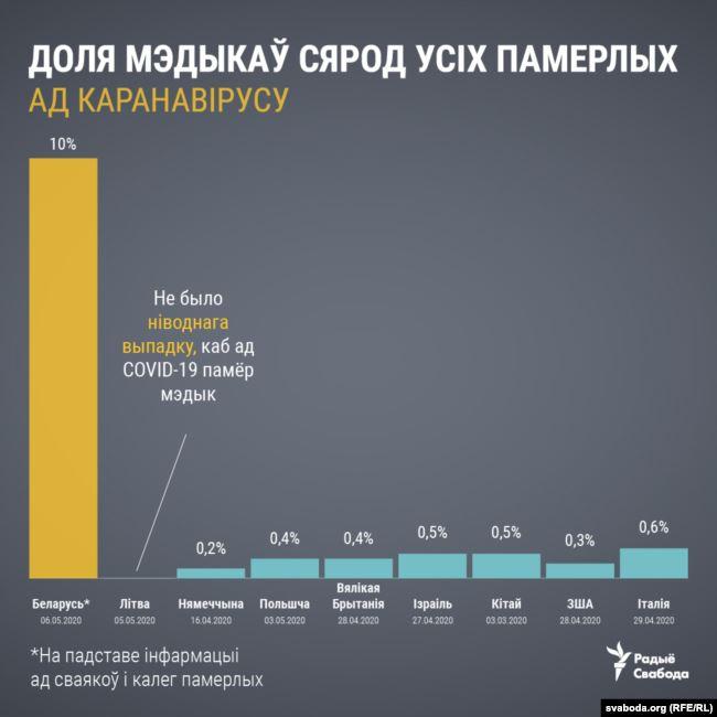 Смяротнасць ад COVID-19 сярод медыкаў у Беларусі ў 15-30 разоў вышэйшая за іншыя краіны Еўропы? Як такое атрымалася